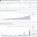 Experiment: Facebook-Fanpage mit RSS Graffiti automatisch aktualisieren
