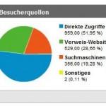 Auswertung des Besucherverhaltens im Shop mit Google Analytics