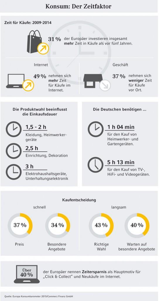 commerz-finanz-gmbh-europaeische-studie-konsum-der-zeitfaktor